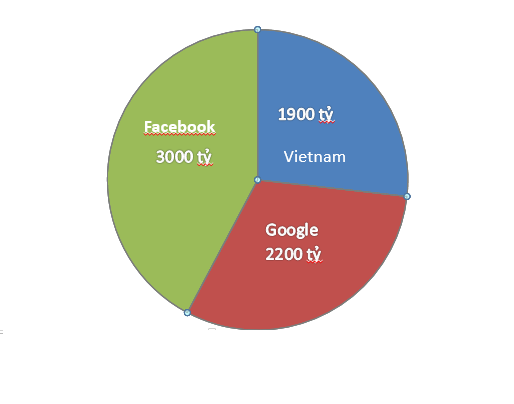 Doanh thu quảng cáo trực tuyến tại Việt Nam