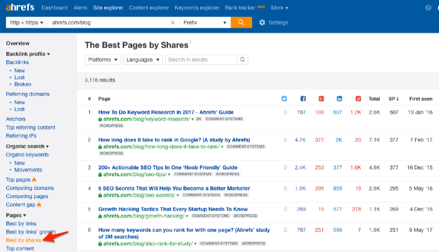 Ahrefs best by shares