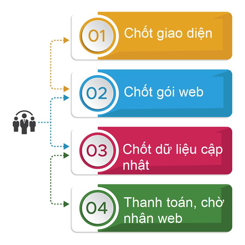 Quy trình Thiết Kế Web trọn gói SEHILO chuẩn BoSa - thietkewebchuyen